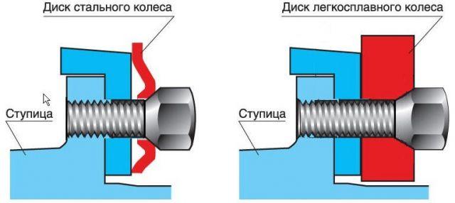 Крепление стального и литого дисков